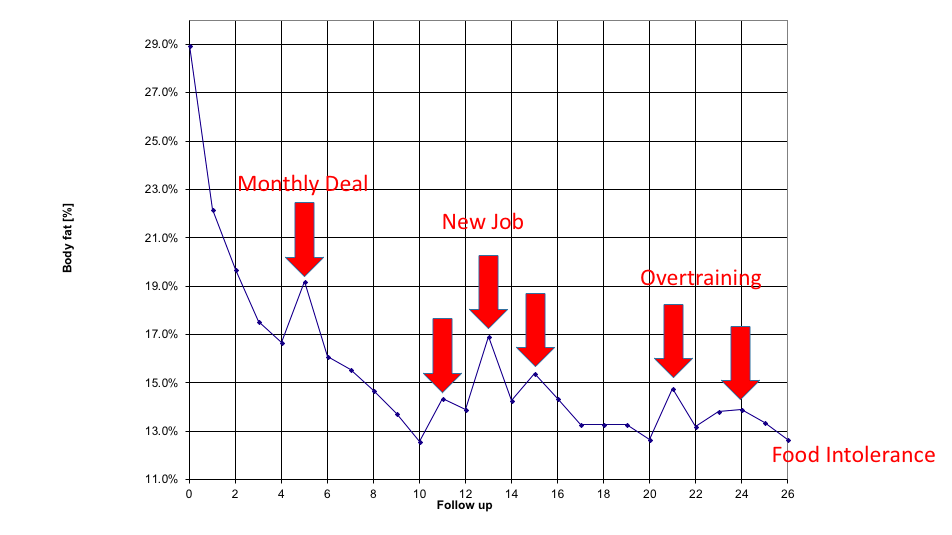 Kathy's Chart